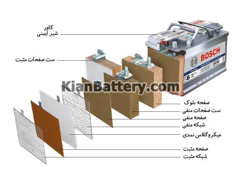 Acid Battery Copy تکنولوژی باتری ای جی ام AGM