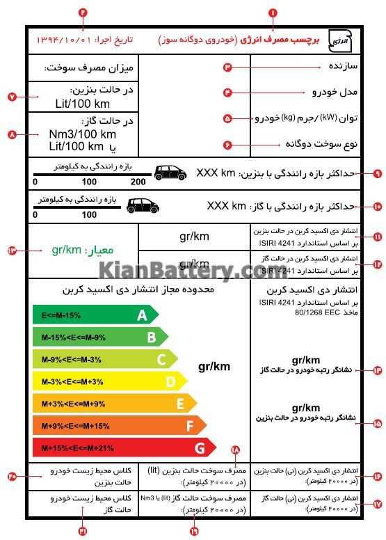 energy gas oil آشنایی با برچسب انرژی خودروهای دوگانه سوز بنزین گاز