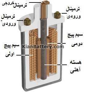 ignitioncoil نقش کوئل Ignition coil در خودرو + دیاگرام و نحوه عملکرد