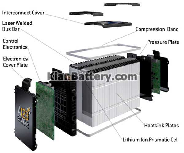 lithium Ion Batteries انواع باتری یو پی اس UPS + بهترین کدام است؟