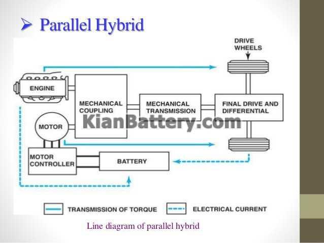 Parallel hybrid خودروی هیبریدی