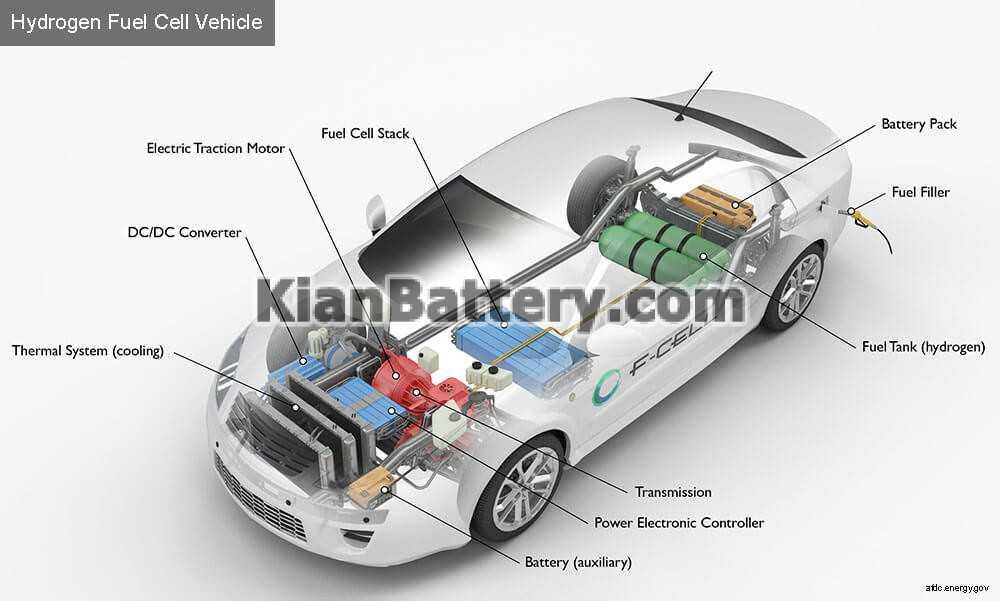 fuel cell car خودروهای هیدروژنی hydrogen car