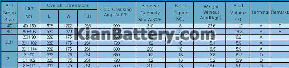 heavy duty باتری اس بی کا SBK