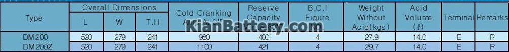 marine باتری اس بی کا SBK