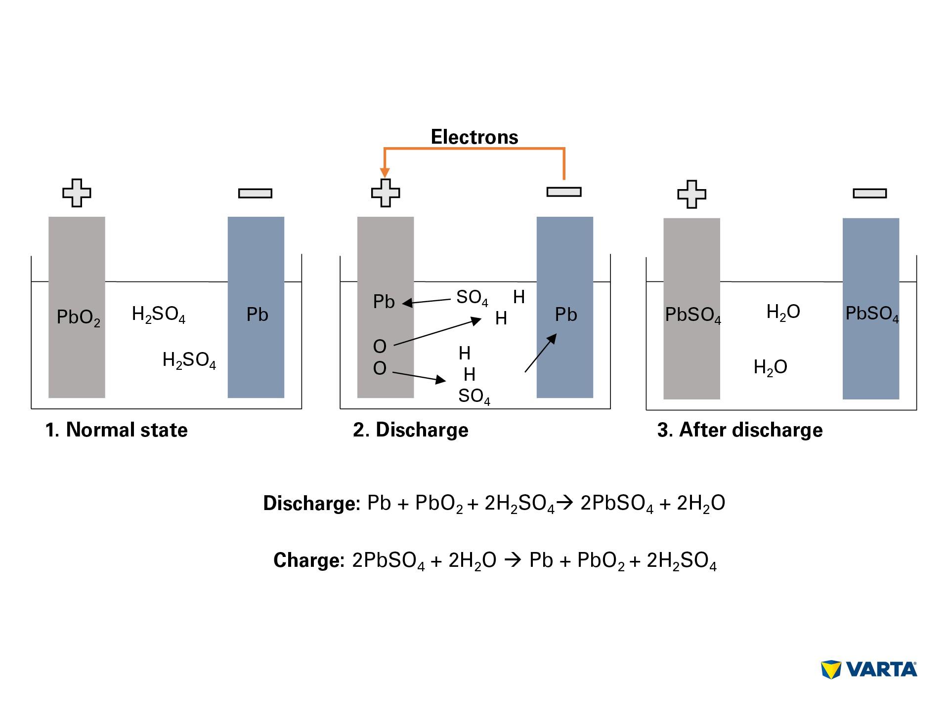 UK Charging Battery ساختار و عملکرد باتری