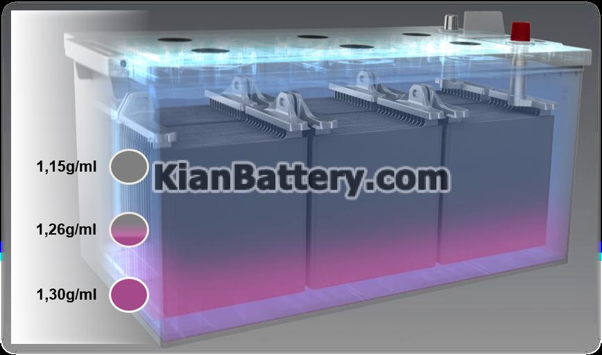 UK Discharge Process ساختار و عملکرد باتری