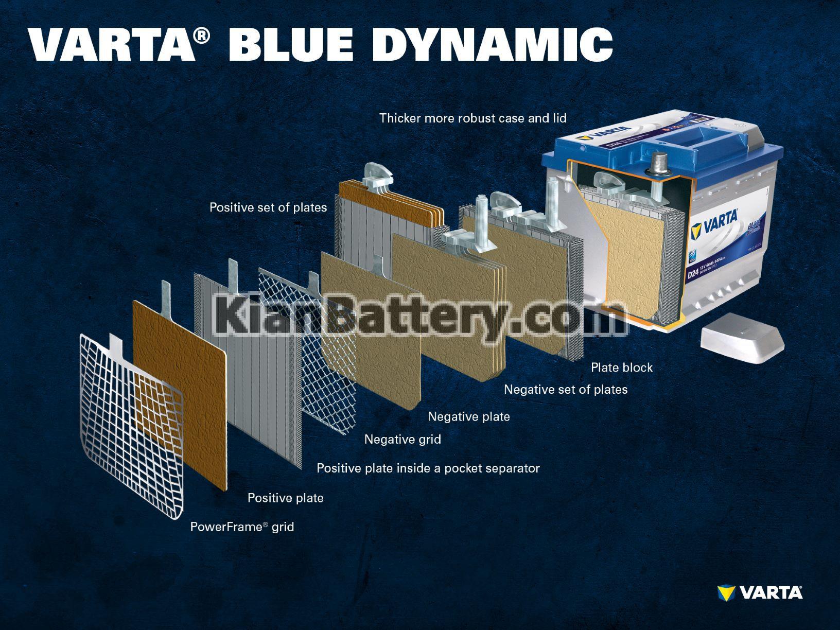 UK VARTA Blue Dynamic ساختار و عملکرد باتری