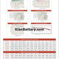 مشخصات باتری 150 آمپر ساعت یو پی اس هیتاکو