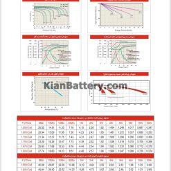 مشخصات باتری 7.2 آمپر ساعت یو پی اس هیتاکو