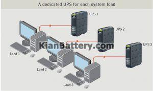 یو پی اس توزیع2 300x178 تفاوت یو پی اس در سیستم UPS توزیع شده با متمرکز