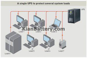 یو پی اس متمرکز2 300x201 تفاوت یو پی اس در سیستم UPS توزیع شده با متمرکز