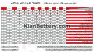 دفترچه خودرو 300x166 نگهداری و سرویس های دوره ای خودرو