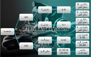 جدول استاندارد روغن موتور 300x190 راهنمای انتخاب و خرید بهترین روغن موتور