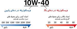 ویسکوزیته 300x115 راهنمای انتخاب و خرید بهترین روغن موتور