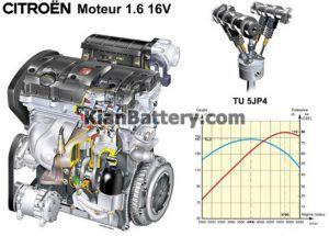 TU5 300x215 بررسی موتور های تولید ایران خودرو
