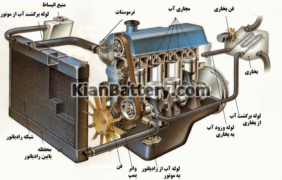 آشنایی با سیستم خنک کننده موتور خودرو
