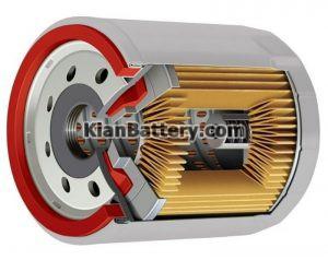 اجزای فیلتر روغن 300x238 همه چیز درباره فیلتر روغن موتور خودرو (زمان تعویض، راهنمای خرید)