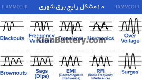power problems 2 500x283 1 انواع مشکلات برق شهری چیست؟
